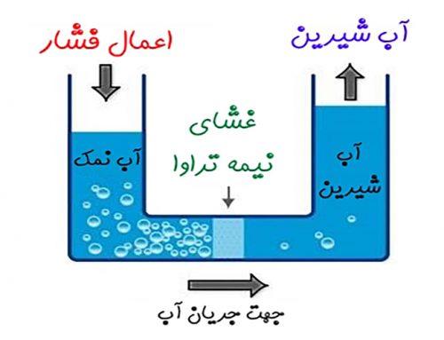 غشاهای شیرین سازی آب